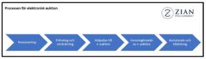 Process för elektronisk auktion